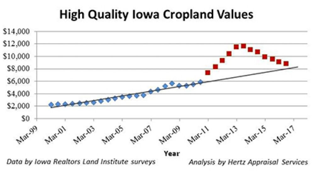 High quality iowa cropland values r 293776371e9d4